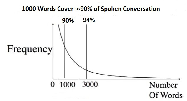 1000_words_chart