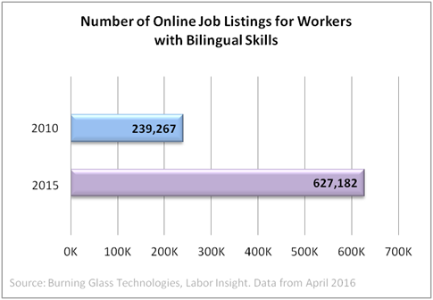 demand for bilingual employees
